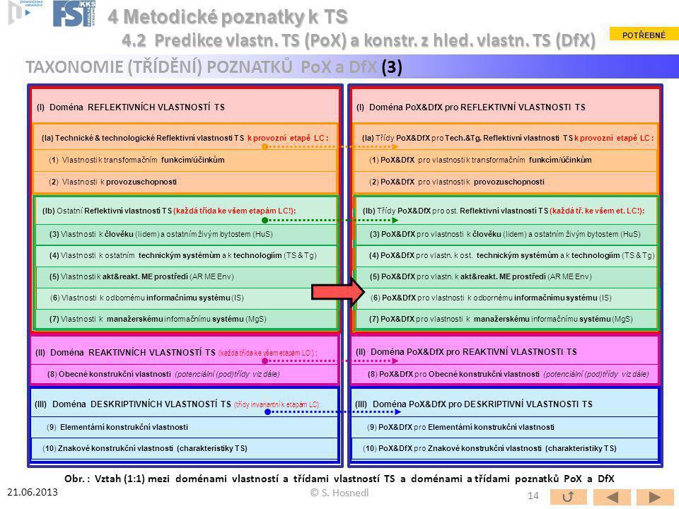 (III) Doména PoX&DfX pro DESKRIPTIVNÍ VLASTNOSTI TS (II) Doména PoX&DfX pro REAKTIVNÍ VLASTNOSTI TS (I) Doména PoX&DfX pro REFLEKTIVNÍ VLASTNOSTI TS (