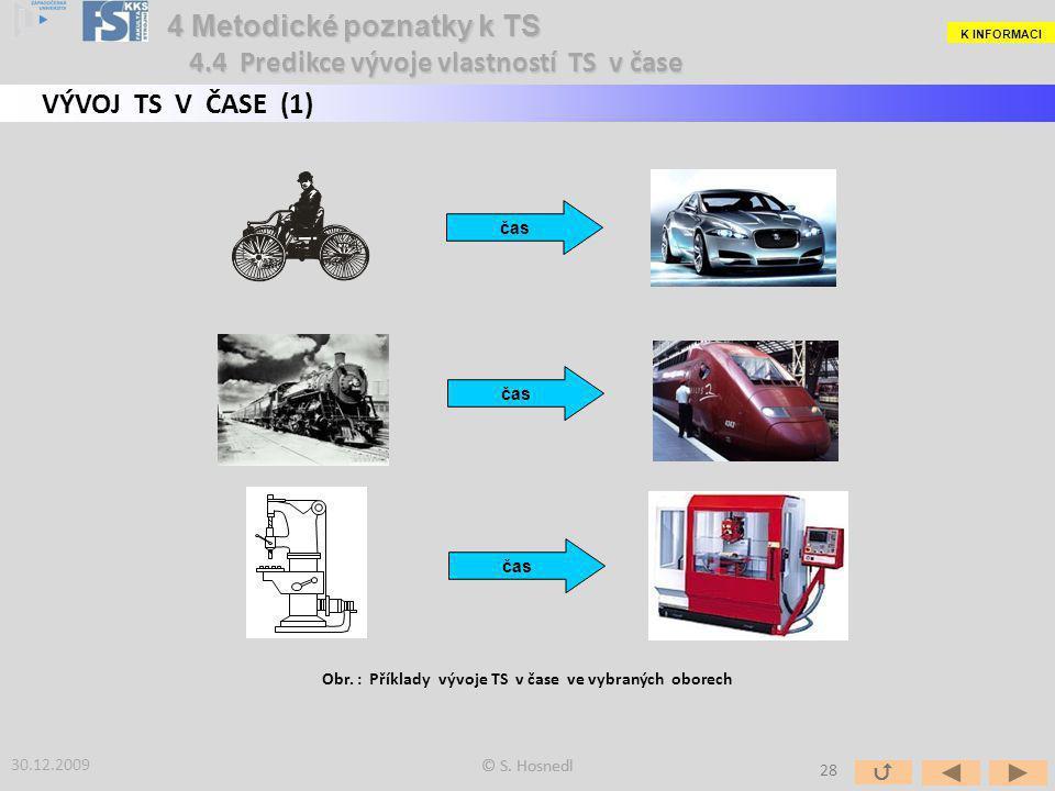 čas 4 Metodické poznatky k TS 4.4 Predikce vývoje vlastností TS v čase 30.12.2009 © S. Hosnedl Obr. : Příklady vývoje TS v čase ve vybraných oborech V