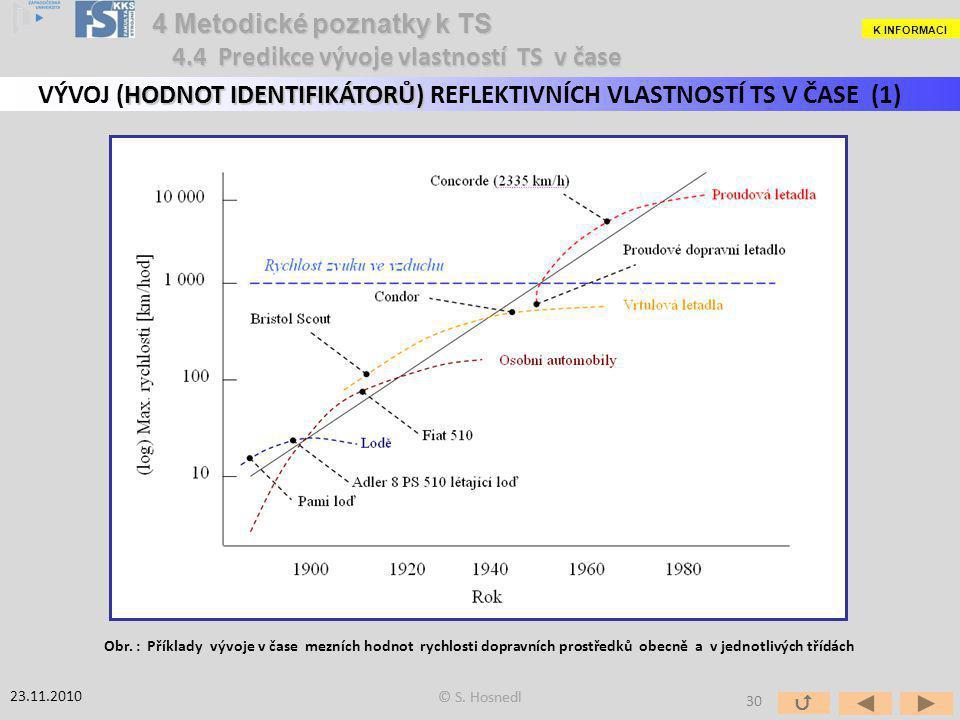4 Metodické poznatky k TS HODNOT IDENTIFIKÁTORŮ) VÝVOJ (HODNOT IDENTIFIKÁTORŮ) REFLEKTIVNÍCH VLASTNOSTÍ TS V ČASE (1) Obr. : Příklady vývoje v čase me