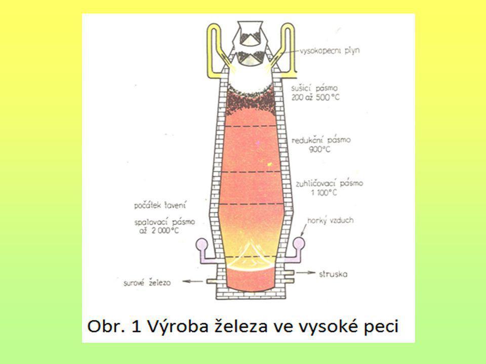 Výroba oceli Ocel je zpracované nebo také kujné železo.