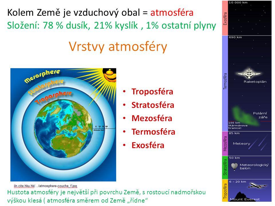 Kolem Země je vzduchový obal = atmosféra Složení: 78 % dusík, 21% kyslík, 1% ostatní plyny Hustota atmosféry je největší při povrchu Země, s rostoucí