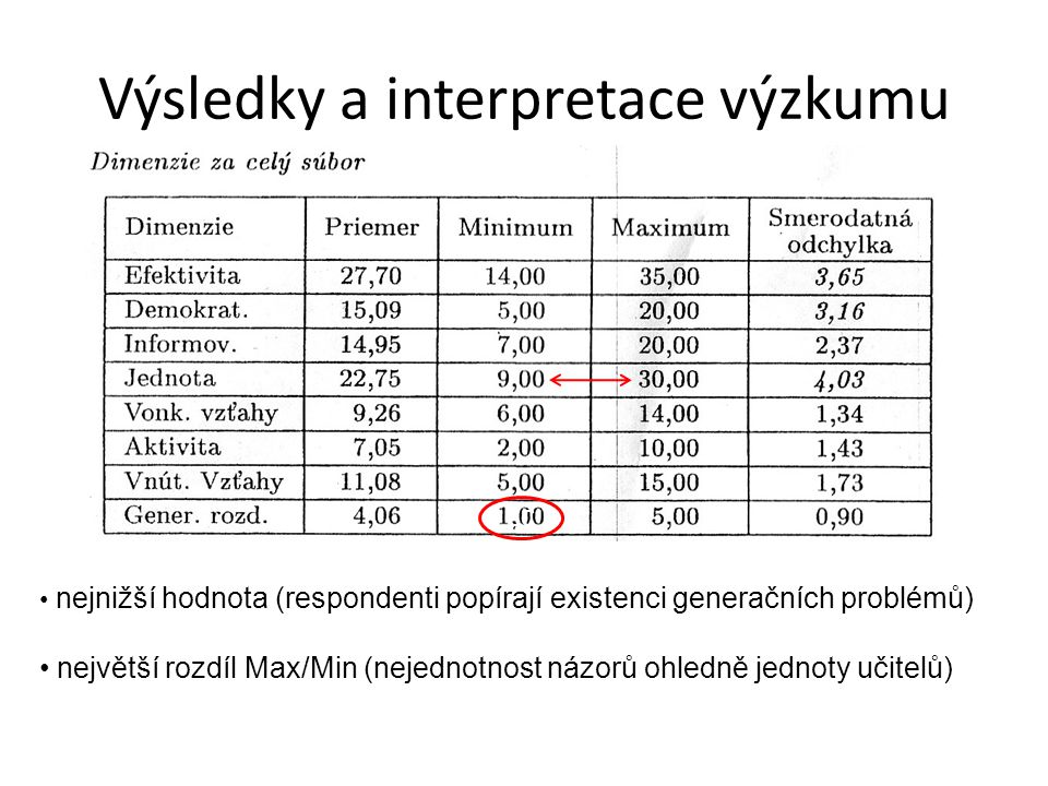 Výsledky a interpretace výzkumu CC nejnižší hodnota (respondenti popírají existenci generačních problémů) největší rozdíl Max/Min (nejednotnost názorů ohledně jednoty učitelů)