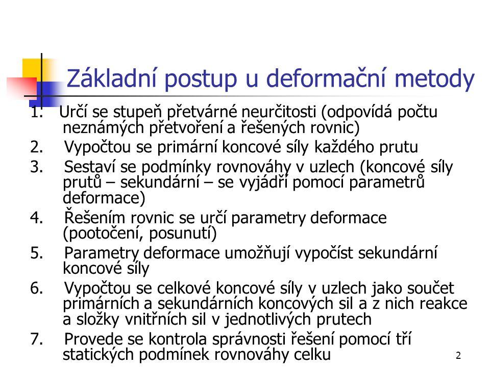 2 Základní postup u deformační metody 1.