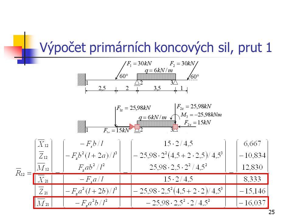 25 Výpočet primárních koncových sil, prut 1