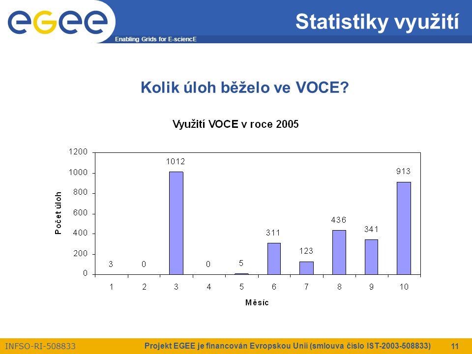 Enabling Grids for E-sciencE INFSO-RI-508833 Projekt EGEE je financován Evropskou Unií (smlouva číslo IST-2003-508833) 11 Statistiky využití Kolik úloh běželo ve VOCE?