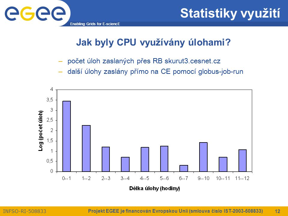 Enabling Grids for E-sciencE INFSO-RI-508833 Projekt EGEE je financován Evropskou Unií (smlouva číslo IST-2003-508833) 12 Statistiky využití Jak byly