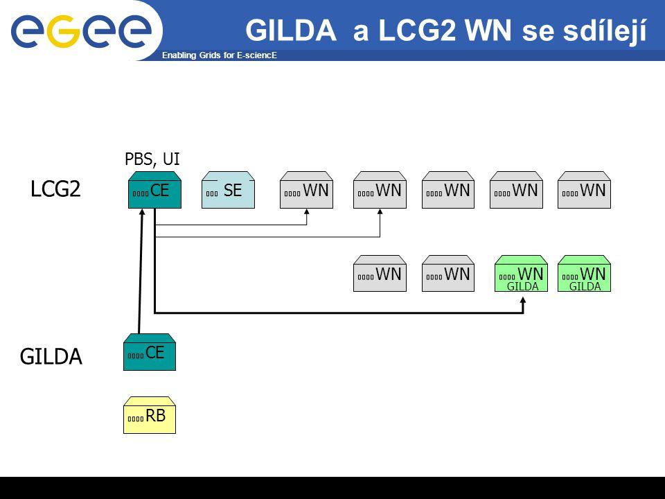 Enabling Grids for E-sciencE INFSO-RI-508833 5 GILDA a LCG2 WN se sdílejí WN GILDA CE RB WN GILDA WN GILDA SKURUT FARM LCG2 CESEWN PBS, UI WN