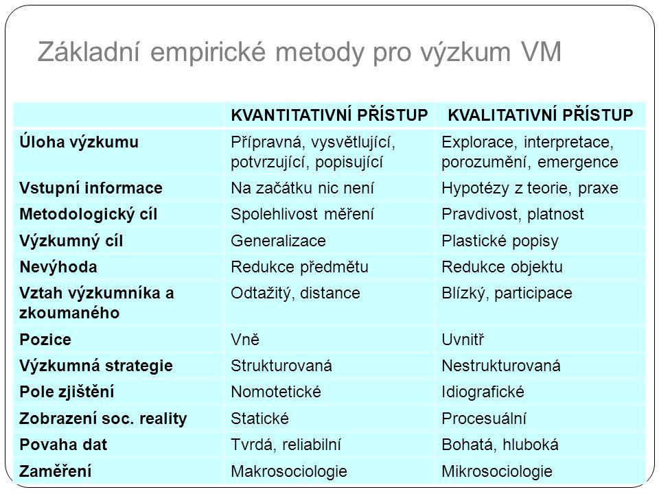 Základní empirické metody pro výzkum VM Kvantitativní a kvalitativní přístup: KVANTITATIVNÍ PŘÍSTUPKVALITATIVNÍ PŘÍSTUP Úloha výzkumuPřípravná, vysvětlující, potvrzující, popisující Explorace, interpretace, porozumění, emergence Vstupní informaceNa začátku nic neníHypotézy z teorie, praxe Metodologický cílSpolehlivost měřeníPravdivost, platnost Výzkumný cílGeneralizacePlastické popisy NevýhodaRedukce předmětuRedukce objektu Vztah výzkumníka a zkoumaného Odtažitý, distanceBlízký, participace PoziceVněUvnitř Výzkumná strategieStrukturovanáNestrukturovaná Pole zjištěníNomotetickéIdiografické Zobrazení soc.