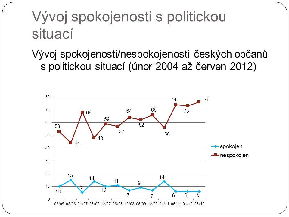 Vývoj spokojenosti s politickou situací Vývoj spokojenosti/nespokojenosti českých občanů s politickou situací (únor 2004 až červen 2012)