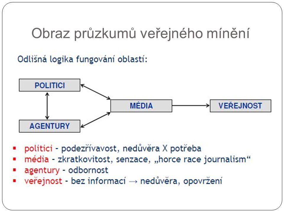 Obraz průzkumů veřejného mínění