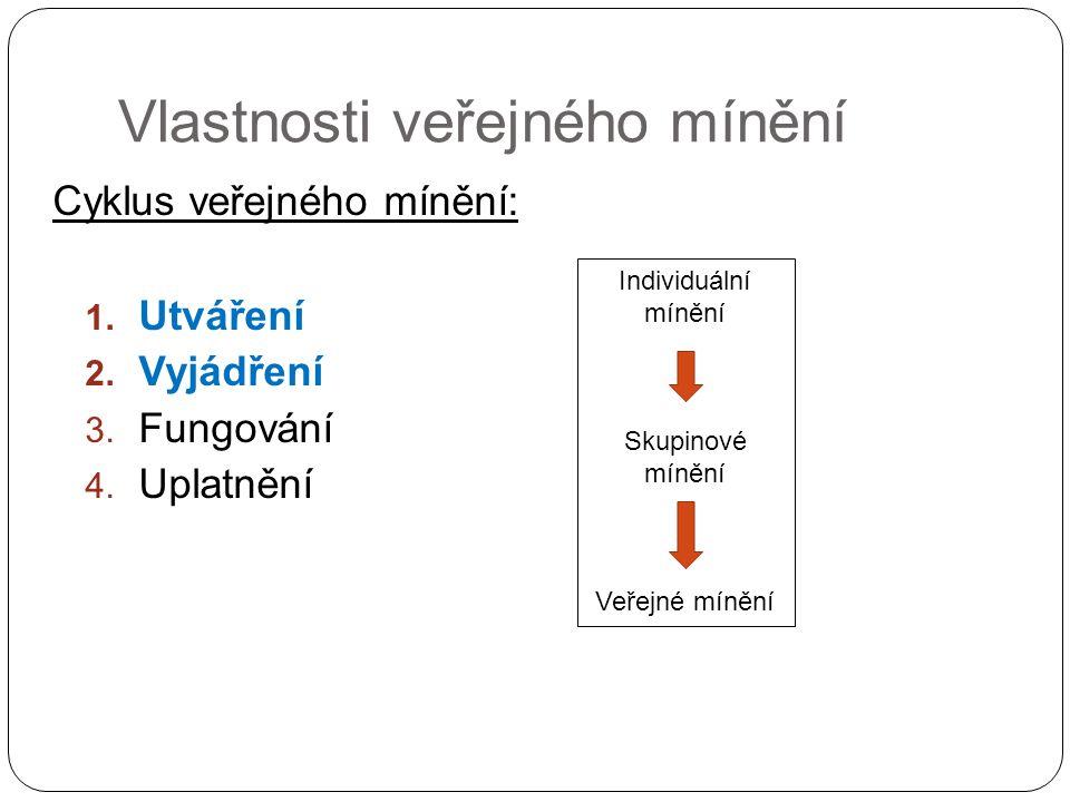 Vlastnosti veřejného mínění Cyklus veřejného mínění: 1. Utváření 2. Vyjádření 3. Fungování 4. Uplatnění Individuální mínění Skupinové mínění Veřejné m