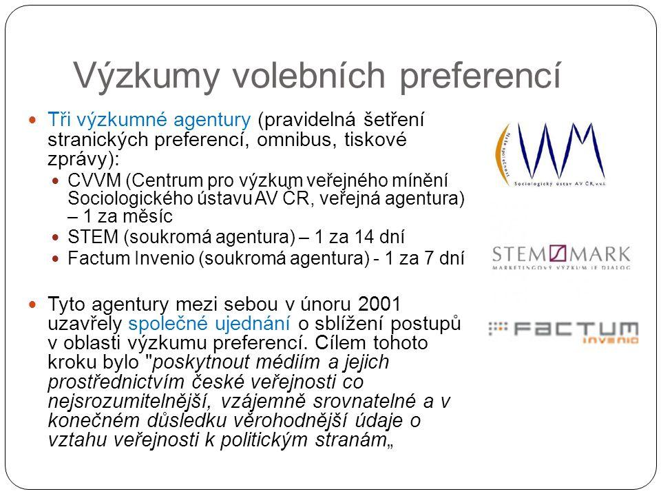 Výzkumy volebních preferencí Tři výzkumné agentury (pravidelná šetření stranických preferencí, omnibus, tiskové zprávy): CVVM (Centrum pro výzkum veřejného mínění Sociologického ústavu AV ČR, veřejná agentura) – 1 za měsíc STEM (soukromá agentura) – 1 za 14 dní Factum Invenio (soukromá agentura) - 1 za 7 dní Tyto agentury mezi sebou v únoru 2001 uzavřely společné ujednání o sblížení postupů v oblasti výzkumu preferencí.