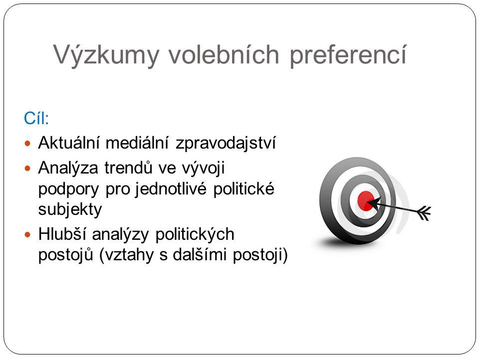 Výzkumy volebních preferencí Cíl: Aktuální mediální zpravodajství Analýza trendů ve vývoji podpory pro jednotlivé politické subjekty Hlubší analýzy politických postojů (vztahy s dalšími postoji)