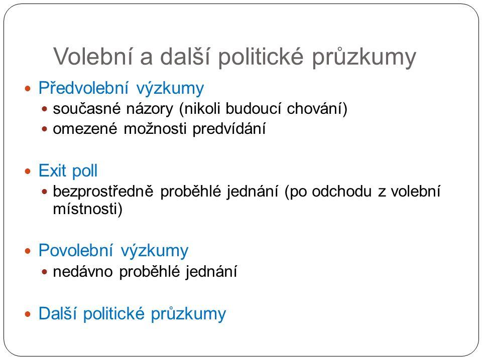 Volební a další politické průzkumy Předvolební výzkumy současné názory (nikoli budoucí chování) omezené možnosti predvídání Exit poll bezprostředně proběhlé jednání (po odchodu z volební místnosti) Povolební výzkumy nedávno proběhlé jednání Další politické průzkumy