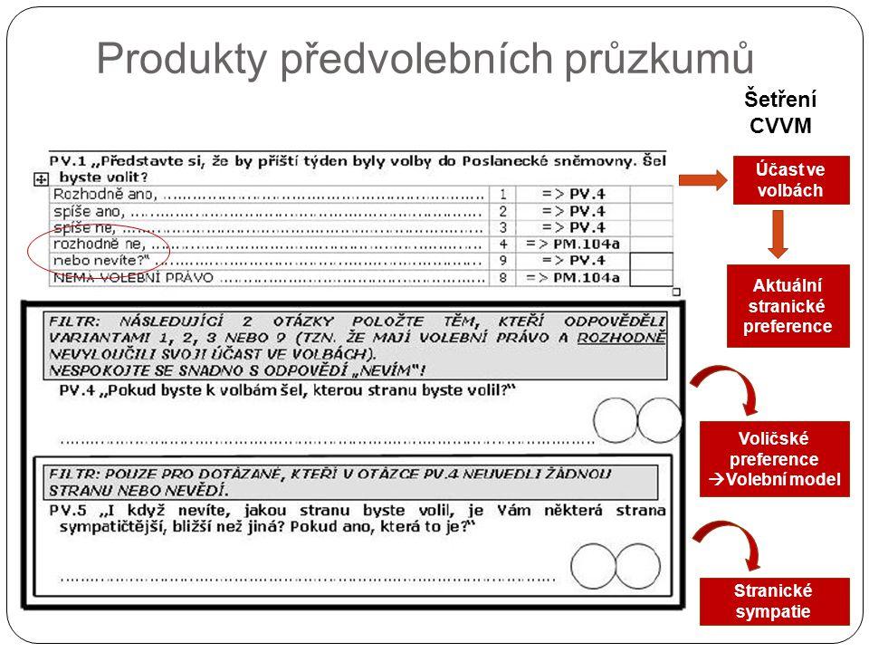 Produkty předvolebních průzkumů Šetření CVVM Účast ve volbách Aktuální stranické preference Voličské preference  Volební model Stranické sympatie