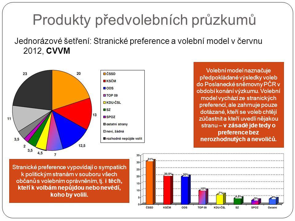Produkty předvolebních průzkumů Jednorázové šetření: Stranické preference a volební model v červnu 2012, CVVM Volební model naznačuje předpokládané výsledky voleb do Poslanecké sněmovny PČR v období konání výzkumu.