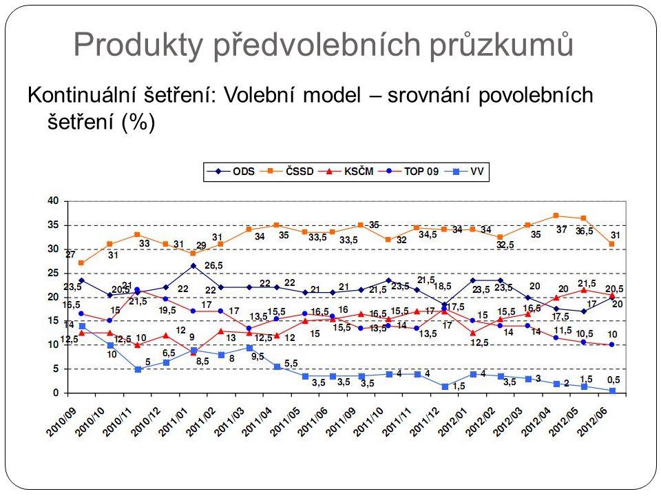 Produkty předvolebních průzkumů Kontinuální šetření: Volební model – srovnání povolebních šetření (%)