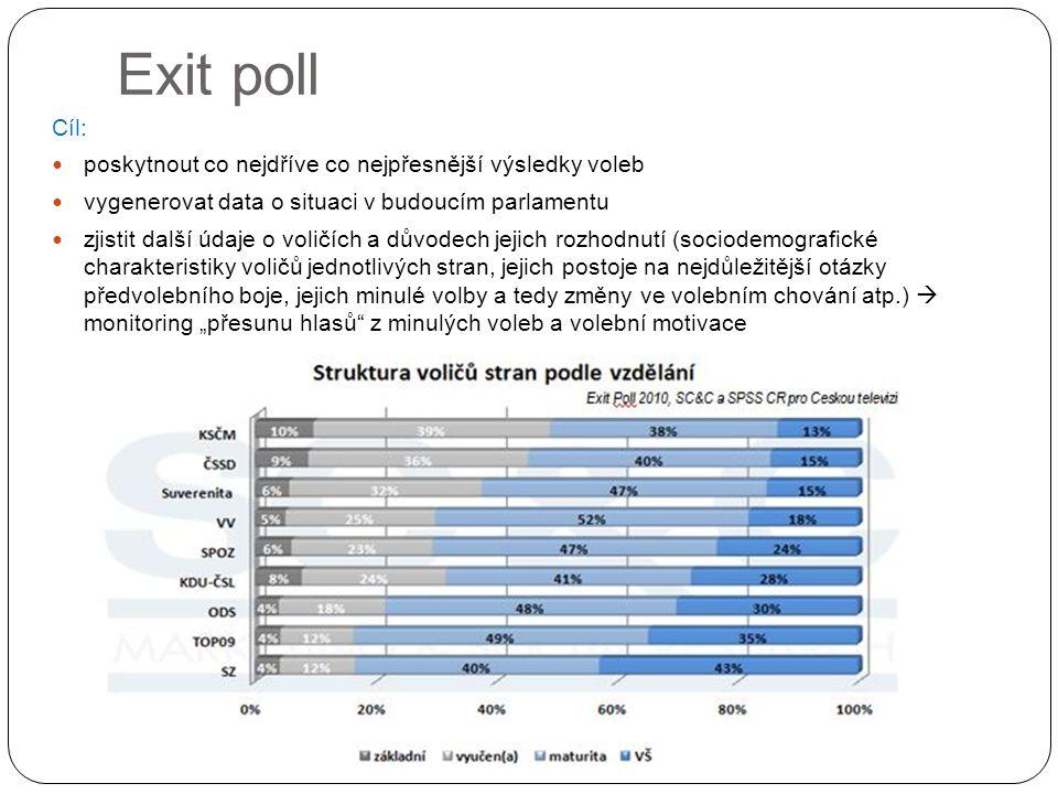 """Exit poll Cíl: poskytnout co nejdříve co nejpřesnější výsledky voleb vygenerovat data o situaci v budoucím parlamentu zjistit další údaje o voličích a důvodech jejich rozhodnutí (sociodemografické charakteristiky voličů jednotlivých stran, jejich postoje na nejdůležitější otázky předvolebního boje, jejich minulé volby a tedy změny ve volebním chování atp.)  monitoring """"přesunu hlasů z minulých voleb a volební motivace"""