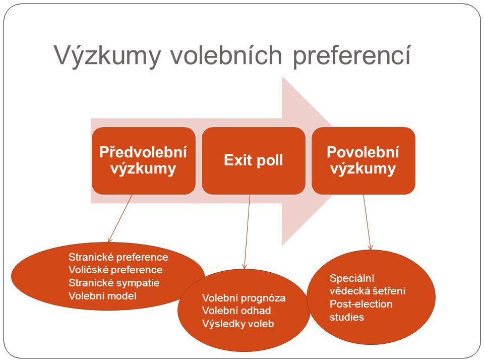 Výzkumy volebních preferencí Předvolební výzkumy Exit poll Povolební výzkumy Stranické preference Voličské preference Stranické sympatie Volební model
