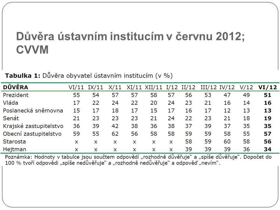 Důvěra ústavním institucím v červnu 2012; CVVM