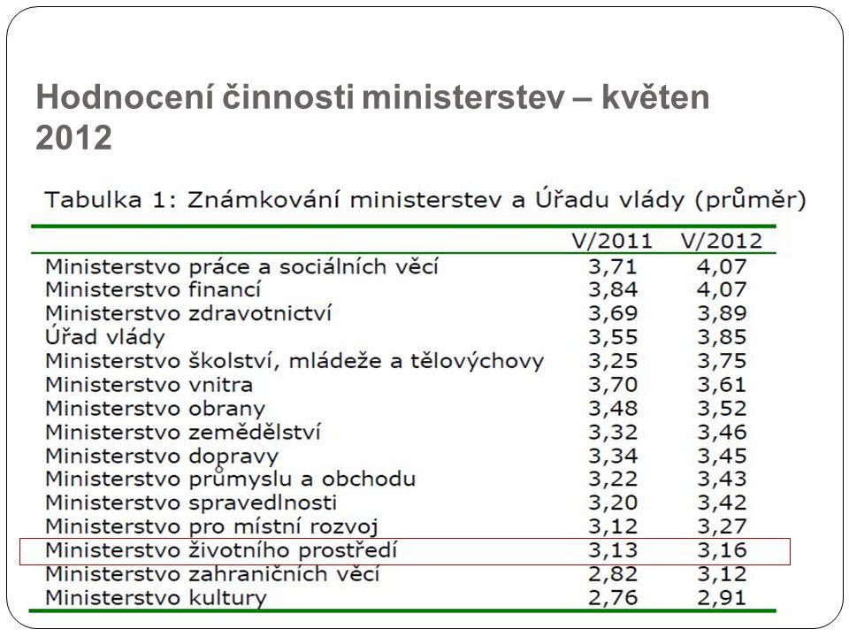 Hodnocení činnosti ministerstev – květen 2012