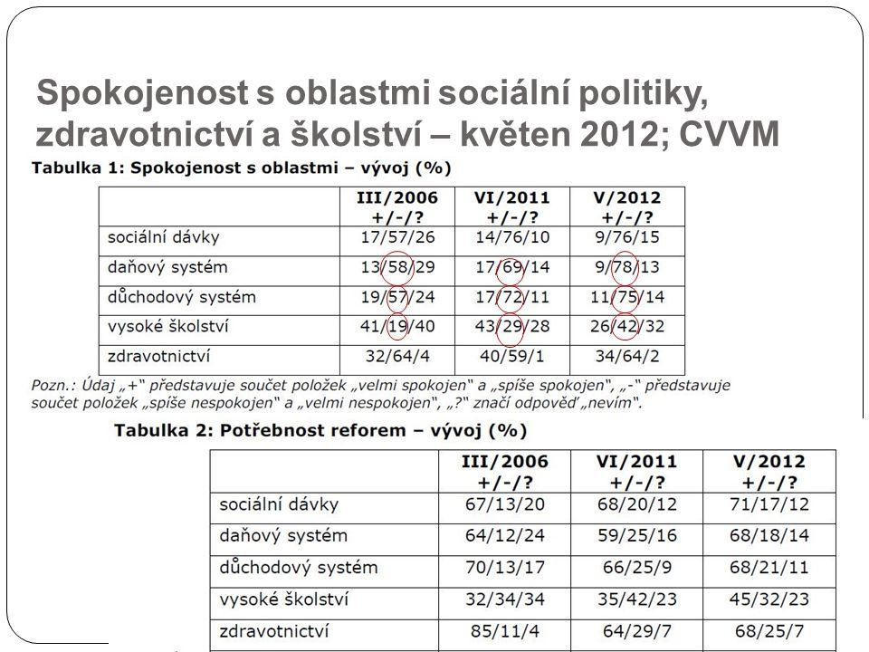 Spokojenost s oblastmi sociální politiky, zdravotnictví a školství – květen 2012; CVVM