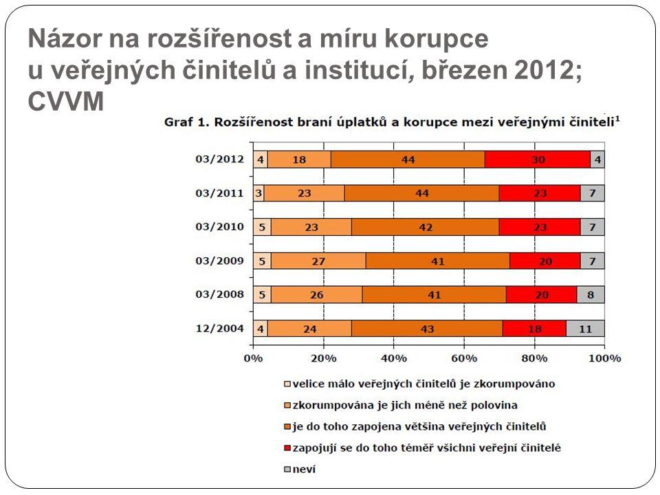 Názor na rozšířenost a míru korupce u veřejných činitelů a institucí, březen 2012; CVVM