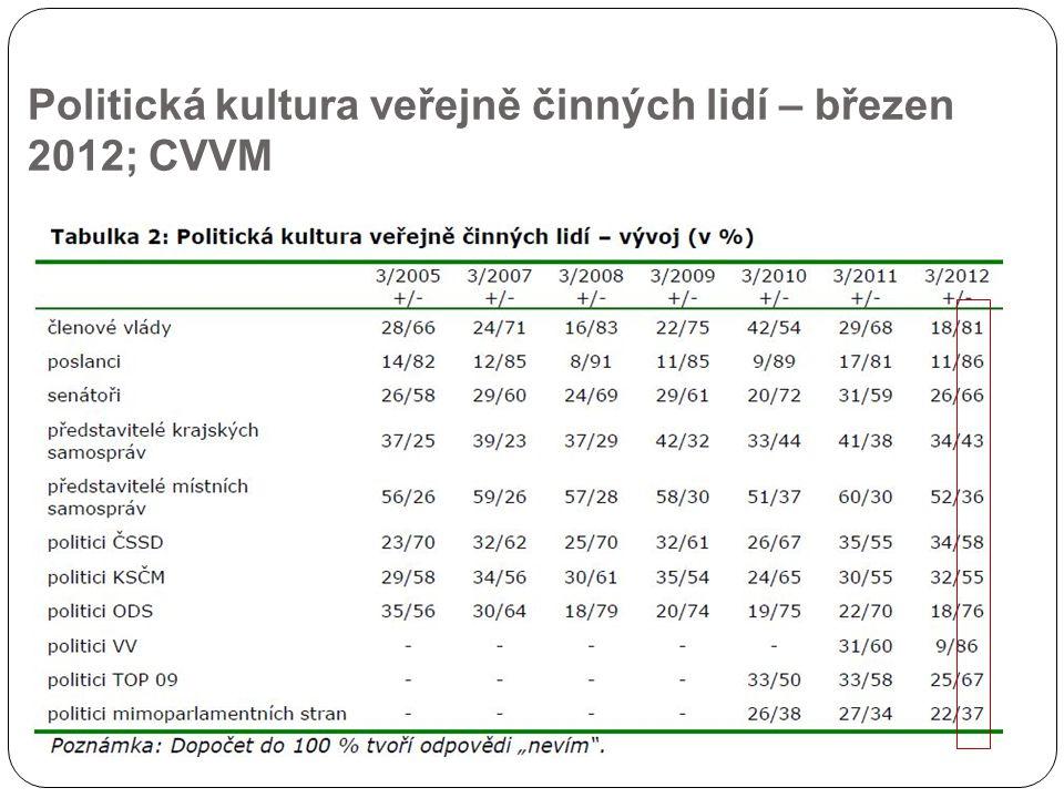Politická kultura veřejně činných lidí – březen 2012; CVVM
