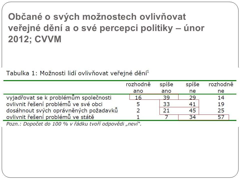 Občané o svých možnostech ovlivňovat veřejné dění a o své percepci politiky – únor 2012; CVVM