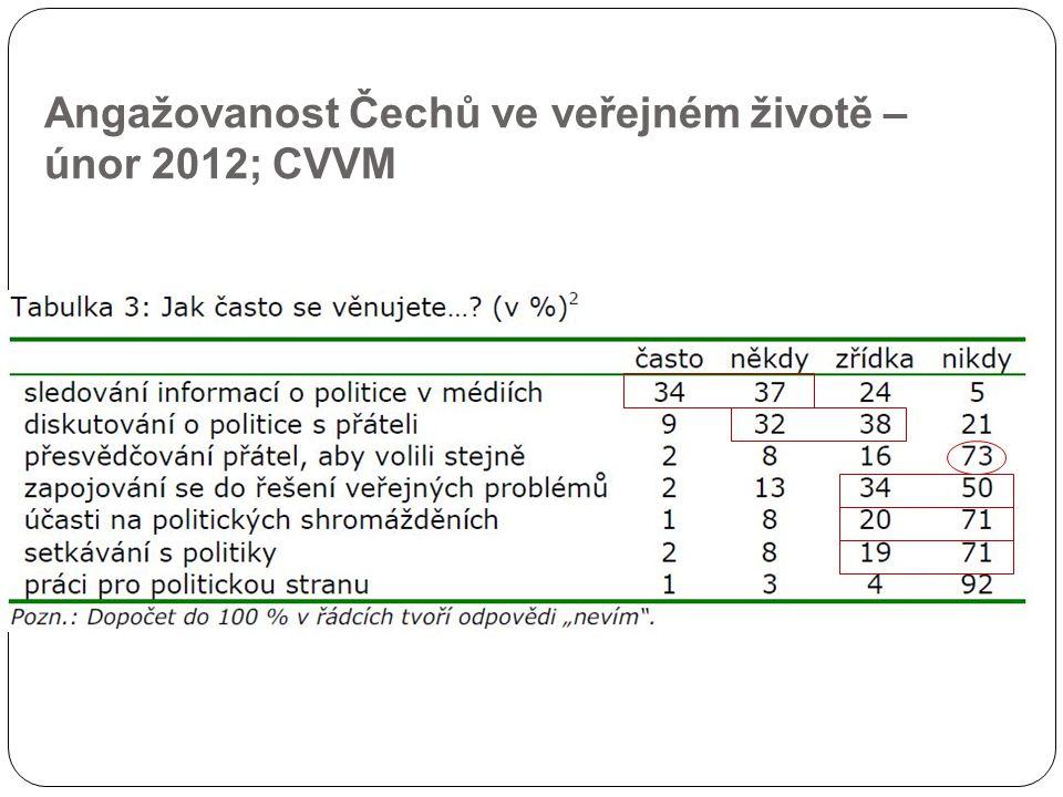 Angažovanost Čechů ve veřejném životě – únor 2012; CVVM