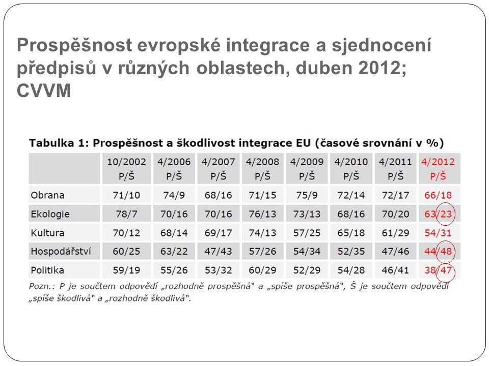 Prospěšnost evropské integrace a sjednocení předpisů v různých oblastech, duben 2012; CVVM