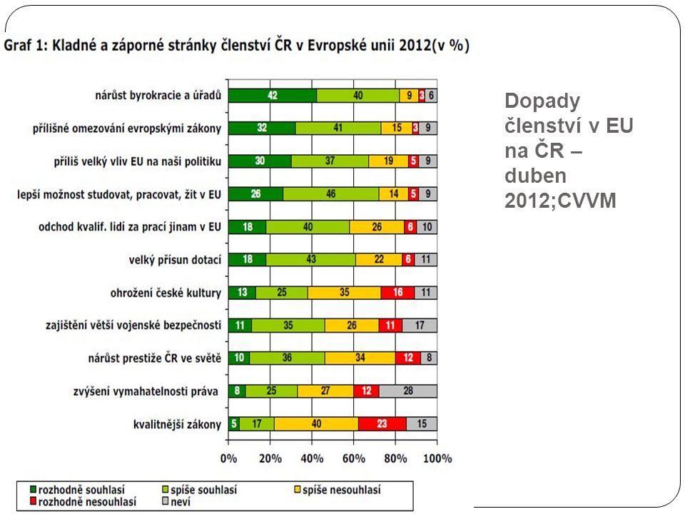 Dopady členství v EU na ČR – duben 2012;CVVM