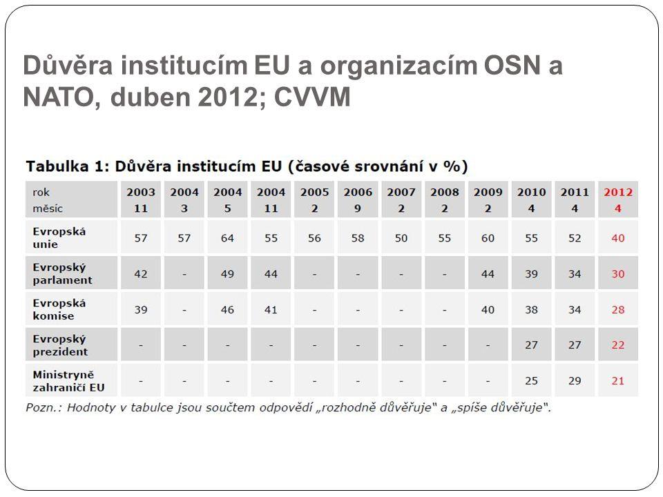 Důvěra institucím EU a organizacím OSN a NATO, duben 2012; CVVM