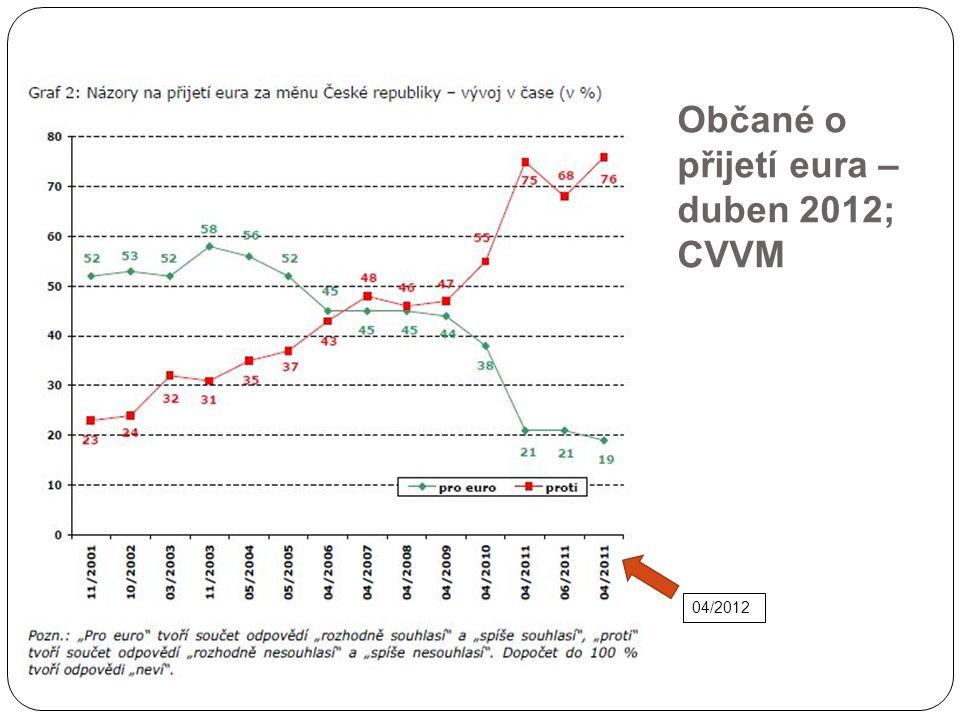 Občané o přijetí eura – duben 2012; CVVM 04/2012