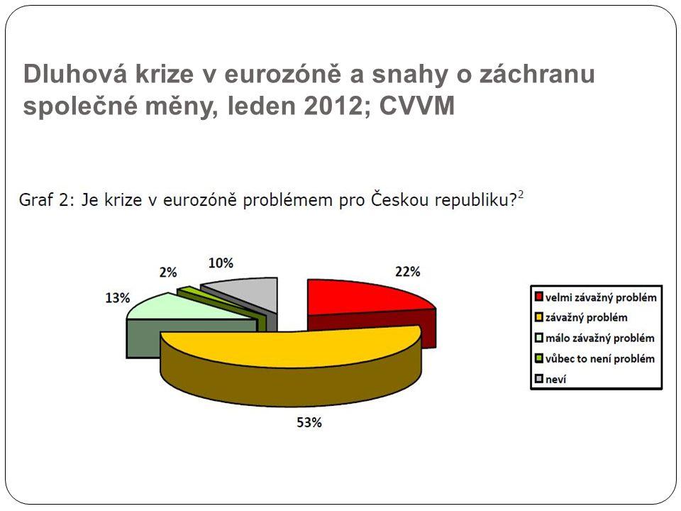 Dluhová krize v eurozóně a snahy o záchranu společné měny, leden 2012; CVVM