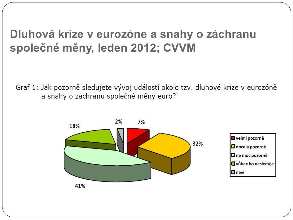 Dluhová krize v eurozóne a snahy o záchranu společné měny, leden 2012; CVVM