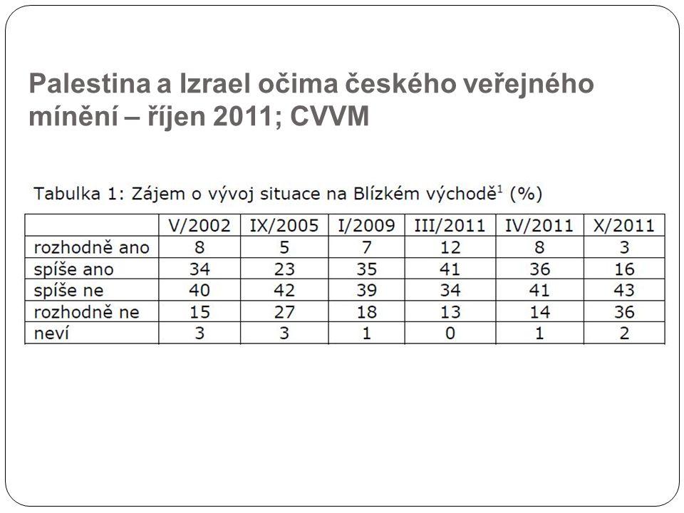 Palestina a Izrael očima českého veřejného mínění – říjen 2011; CVVM
