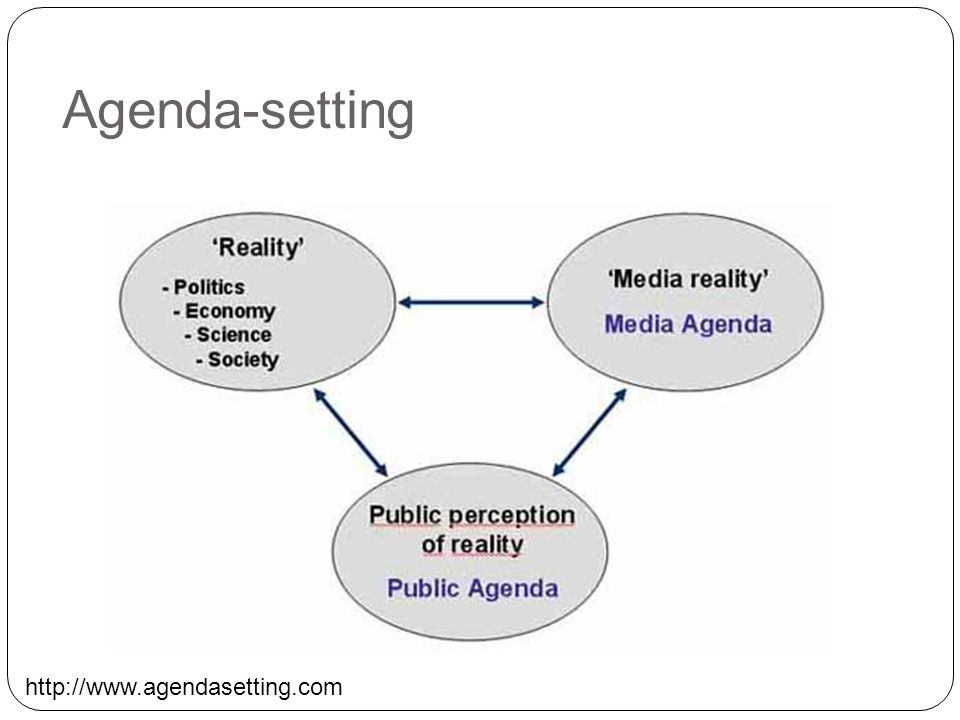 Agenda-setting http://www.agendasetting.com