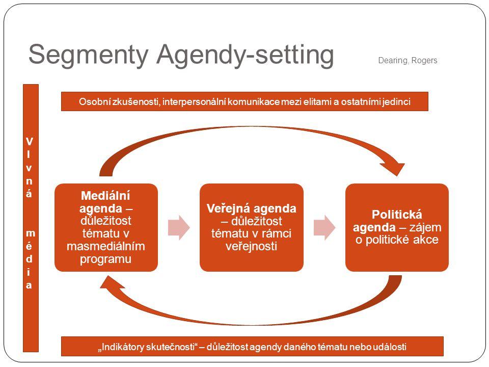 """Segmenty Agendy-setting Dearing, Rogers Mediální agenda – důležitost tématu v masmediálním programu Veřejná agenda – důležitost tématu v rámci veřejnosti Politická agenda – zájem o politické akce Osobní zkušenosti, interpersonální komunikace mezi elitami a ostatními jedinci """" Indikátory skutečnosti – důležitost agendy daného tématu nebo události Vlvná médiaVlvná média"""