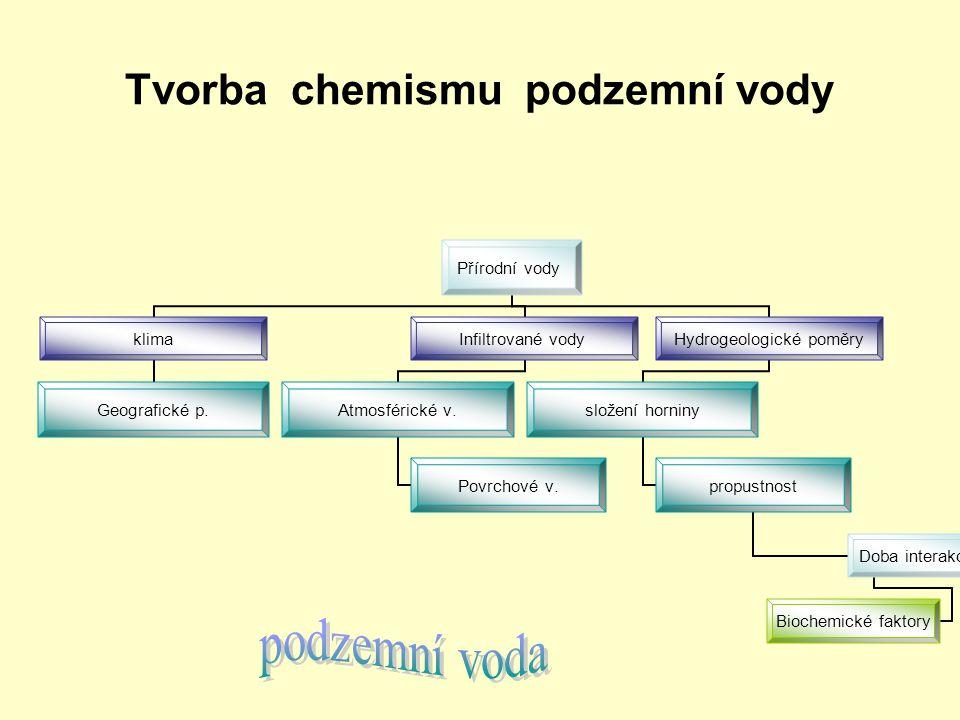 Tvorba chemismu podzemní vody Přírodní vody klima Geografické p. Infiltrované vody Atmosférické v. Povrchové v. Hydrogeologické poměry složení horniny