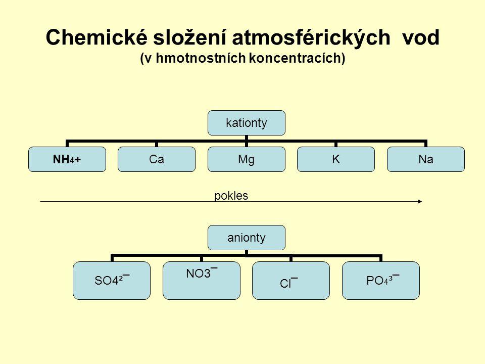 Chemické složení atmosférických vod Celková mineralizace nízká závisí na lokalitě, intenzitě a trvání deště podkorunové srážky - vliv suché depozice nízké pH a NK ( neutralizační kapacita ) jsou hlavní příčinou acidifikace povrchových vod