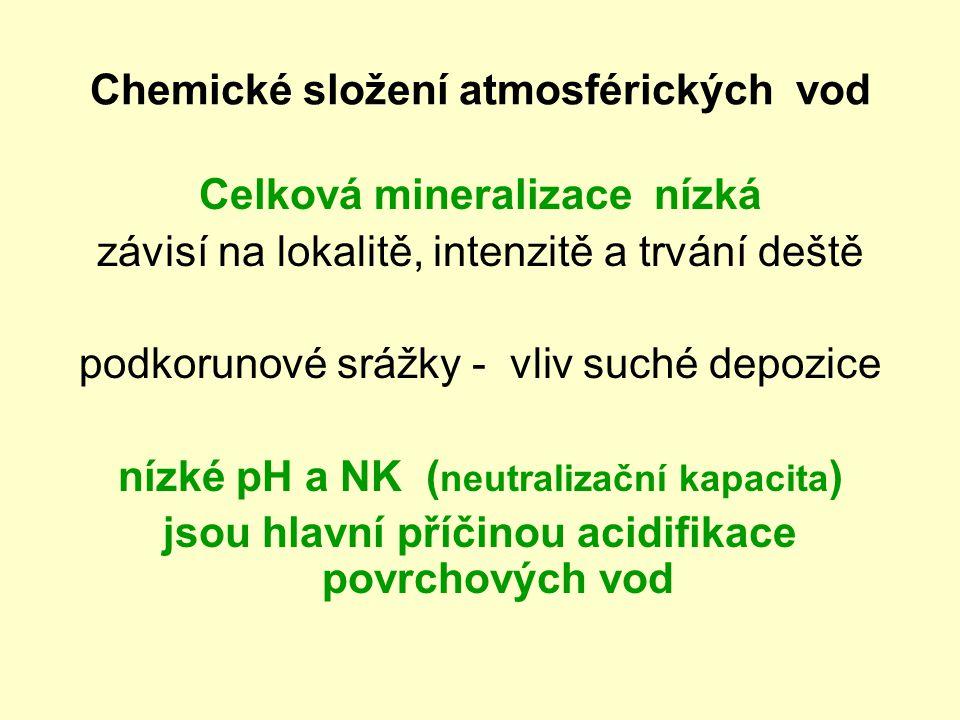 Chemické složení atmosférických vod Celková mineralizace nízká závisí na lokalitě, intenzitě a trvání deště podkorunové srážky - vliv suché depozice n