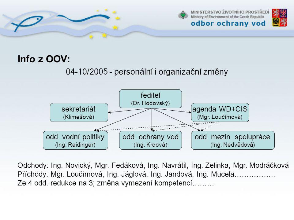 Info z OOV: 04-10/2005 - personální i organizační změny ředitel (Dr. Hodovský) odd. vodní politiky (Ing. Reidinger) odd. ochrany vod (Ing. Kroová) sek