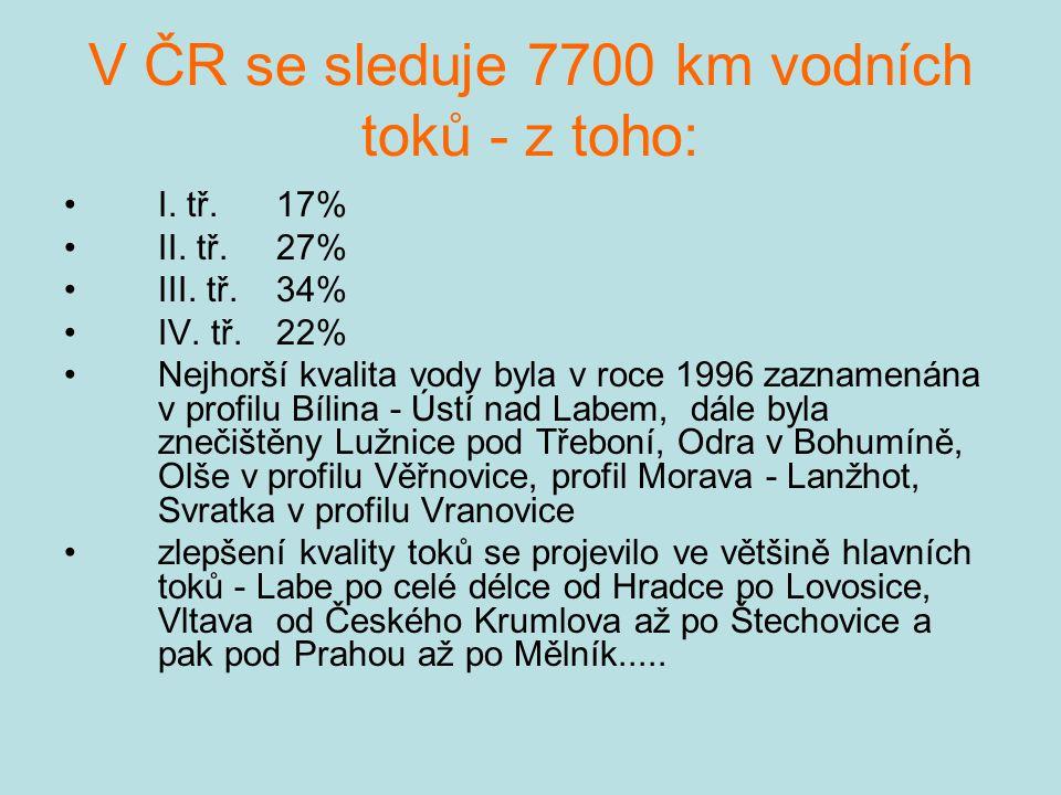 V ČR se sleduje 7700 km vodních toků - z toho: I. tř. 17% II. tř. 27% III. tř. 34% IV. tř.22% Nejhorší kvalita vody byla v roce 1996 zaznamenána v pro