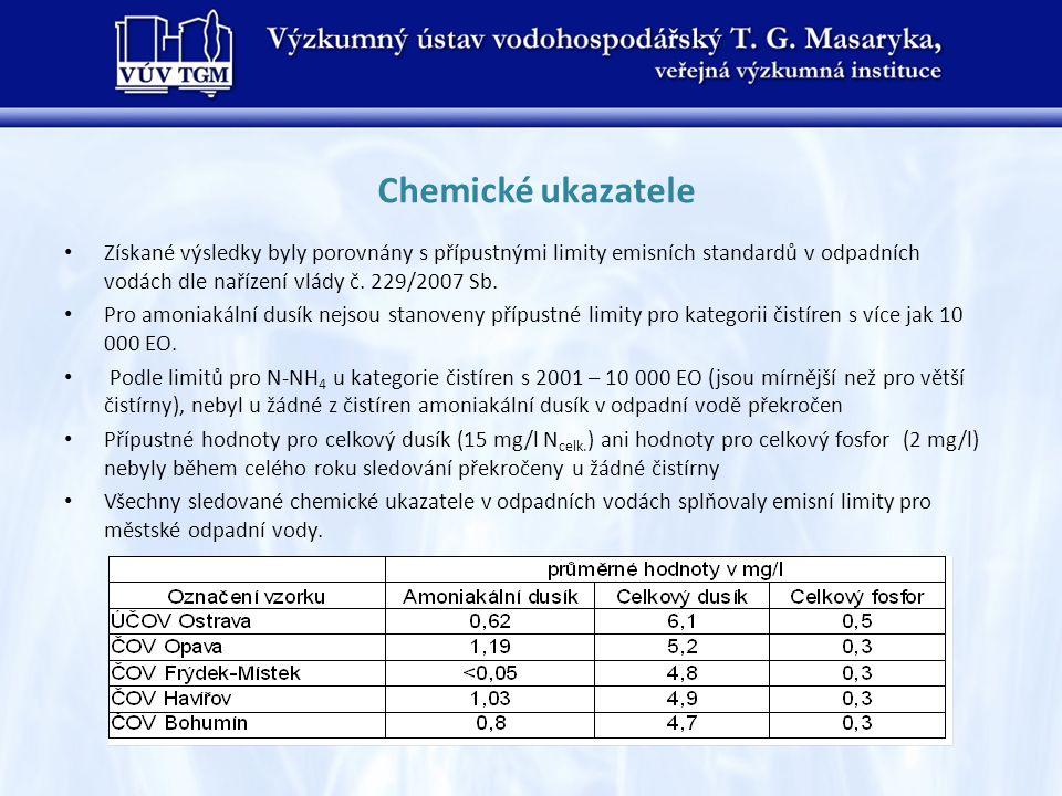 Chemické ukazatele Získané výsledky byly porovnány s přípustnými limity emisních standardů v odpadních vodách dle nařízení vlády č. 229/2007 Sb. Pro a