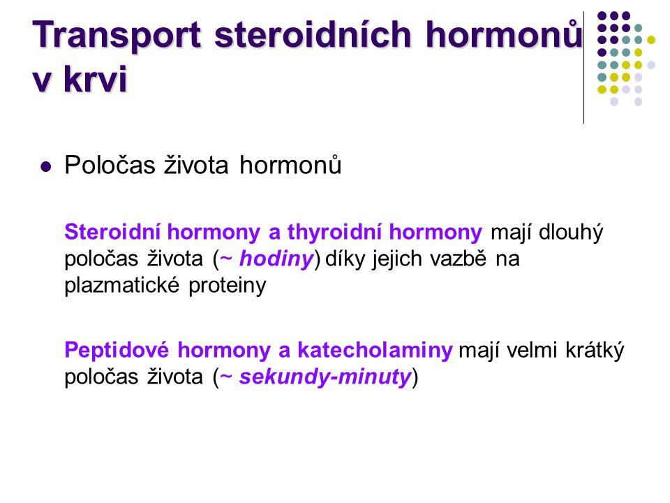 Poločas života hormonů Steroidní hormony a thyroidní hormony mají dlouhý poločas života (~ hodiny) díky jejich vazbě na plazmatické proteiny Peptidové