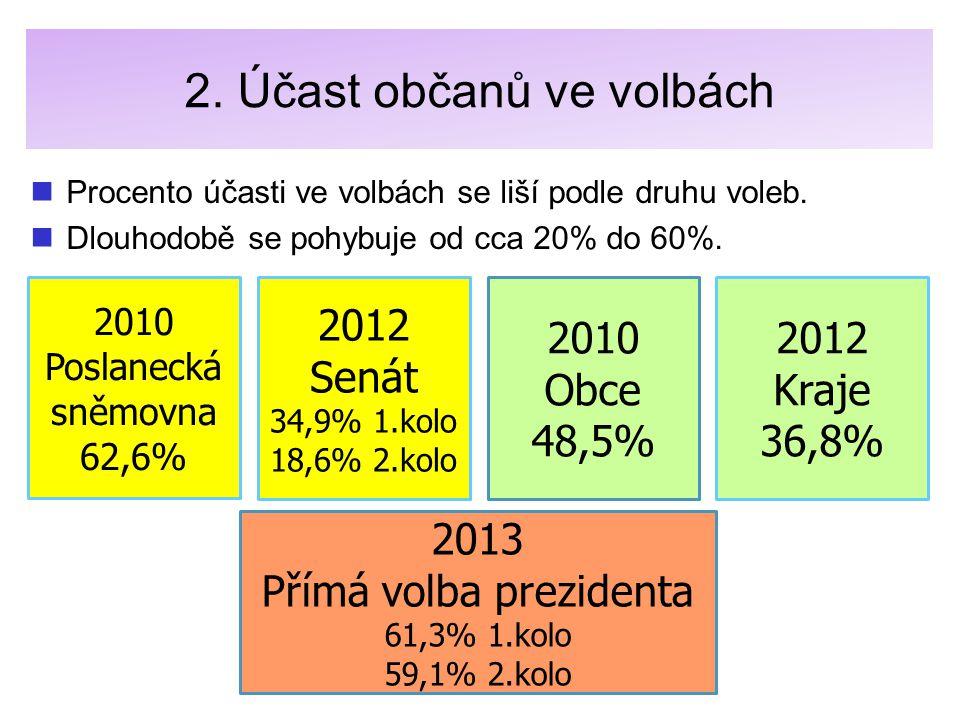 2. Účast občanů ve volbách Procento účasti ve volbách se liší podle druhu voleb. Dlouhodobě se pohybuje od cca 20% do 60%. 2010 Poslanecká sněmovna 62