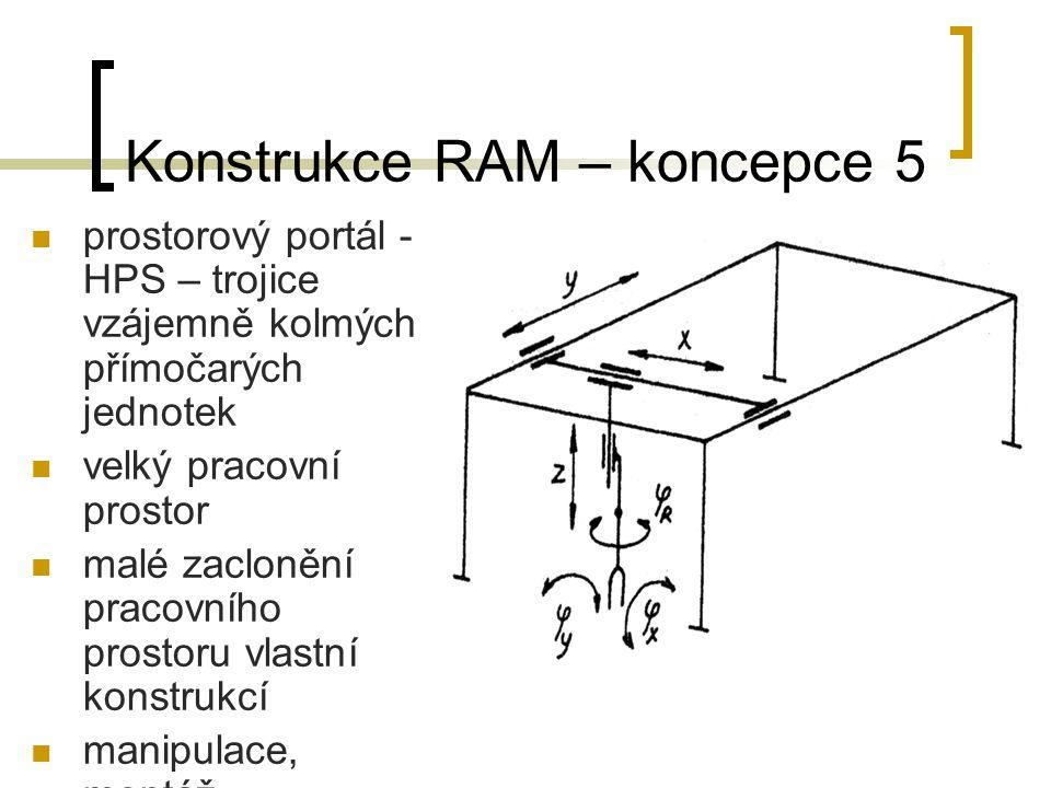 Konstrukce RAM – koncepce 5 prostorový portál - HPS – trojice vzájemně kolmých přímočarých jednotek velký pracovní prostor malé zaclonění pracovního p