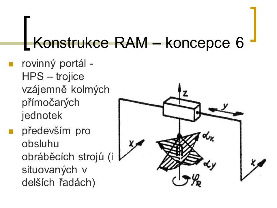 Konstrukce RAM – koncepce 6 rovinný portál - HPS – trojice vzájemně kolmých přímočarých jednotek především pro obsluhu obráběcích strojů (i situovanýc