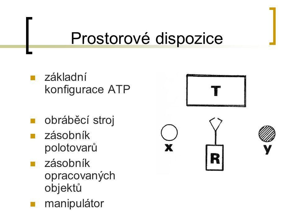 Prostorové dispozice základní konfigurace ATP obráběcí stroj zásobník polotovarů zásobník opracovaných objektů manipulátor